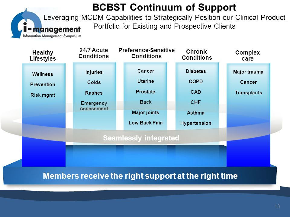 13 Members receive the right support at the right time Chronic Conditions Diabetes COPD CAD CHF Asthma Hypertension 24/7 Acute Conditions Injuries Col