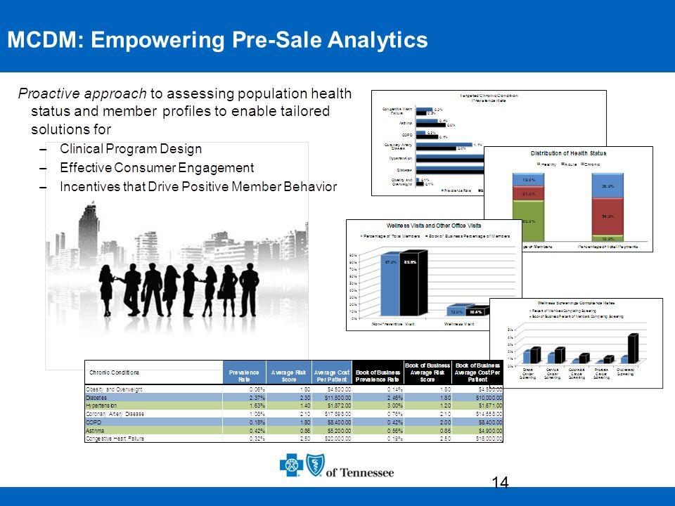 14 Pre-Sale Analytics MCDM: Empowering Pre-Sale Analytics