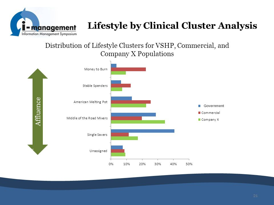 Lifestyle by Clinical Cluster Analysis 21 Distribution of Lifestyle Clusters for VSHP, Commercial, and Company X Populations Affluence Low Government
