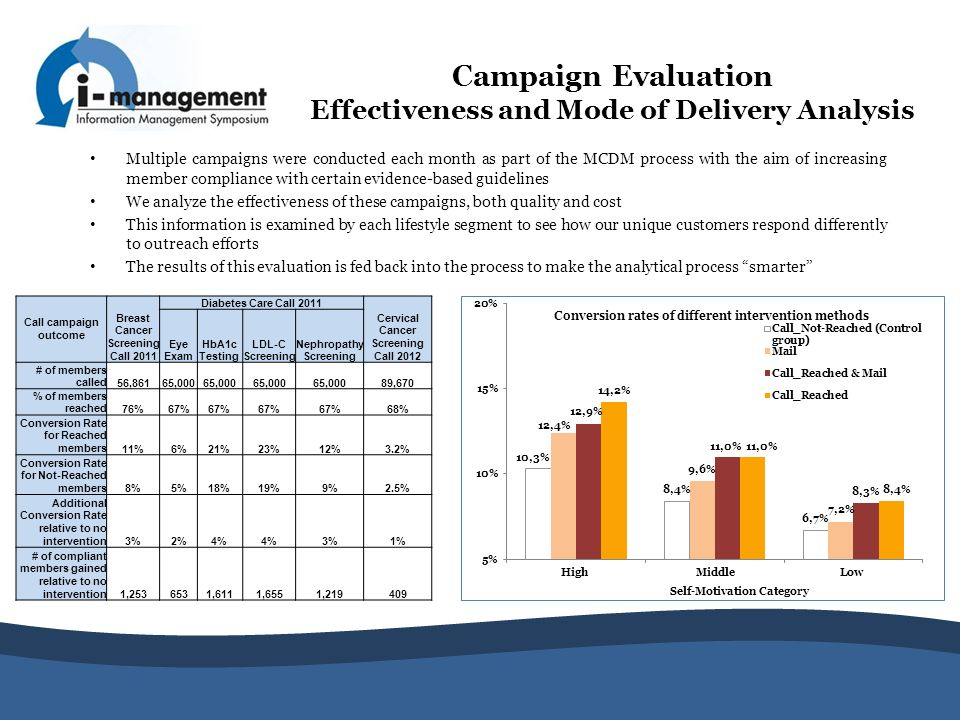 Campaign Evaluation Effectiveness and Mode of Delivery Analysis Multiple campaigns were conducted each month as part of the MCDM process with the aim