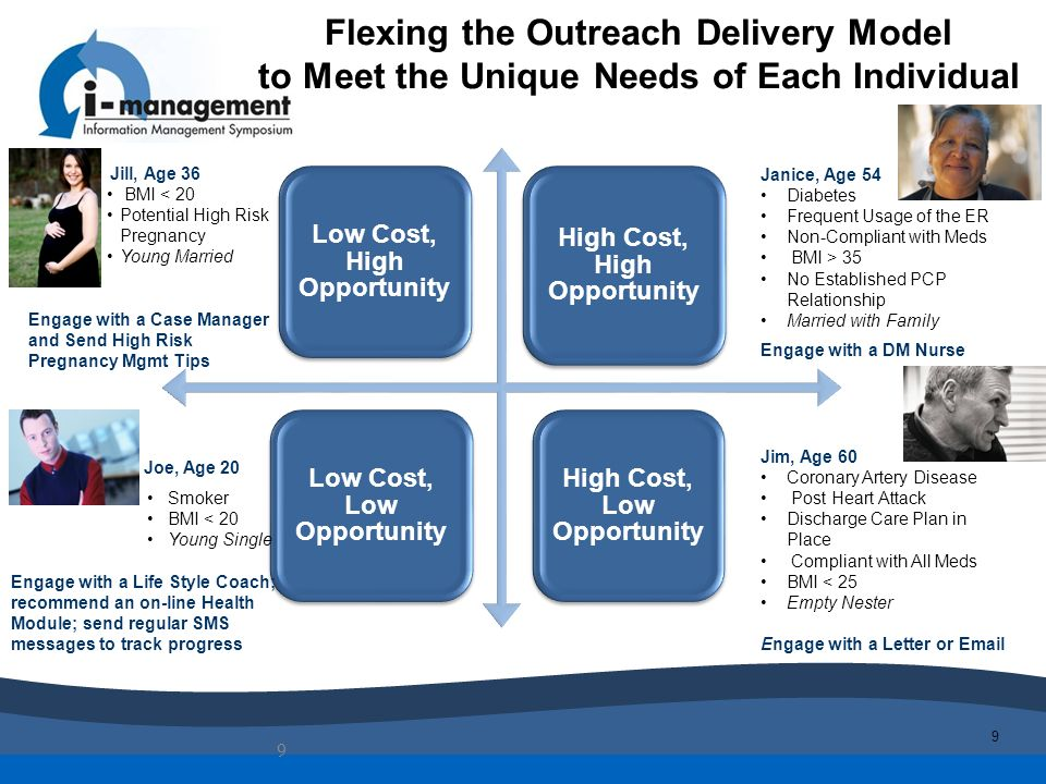 9 Flexing the Outreach Delivery Model to Meet the Unique Needs of Each Individual 9 Low Cost, High Opportunity High Cost, High Opportunity Low Cost, L