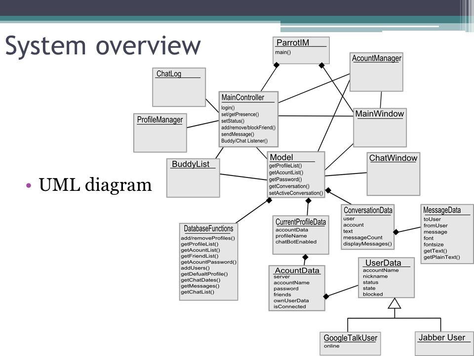 System overview UML diagram