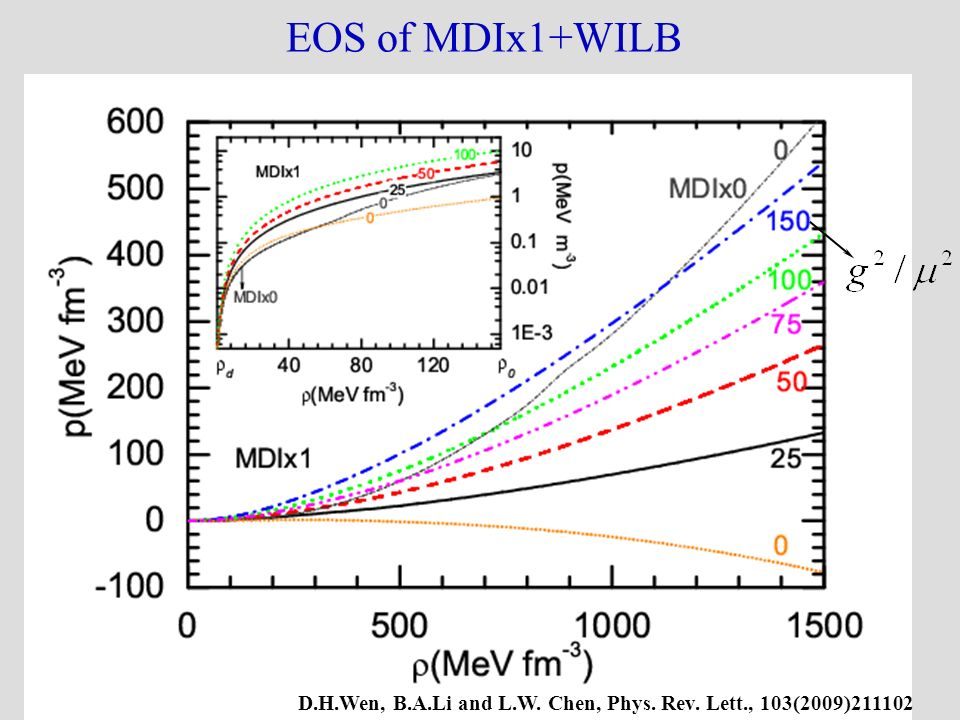 EOS of MDIx1+WILB D.H.Wen, B.A.Li and L.W. Chen, Phys. Rev. Lett., 103(2009)211102