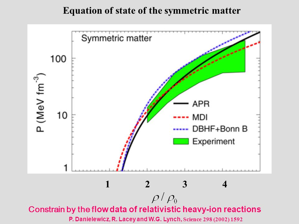 Constrain by the flow data of relativistic heavy-ion reactions P. Danielewicz, R. Lacey and W.G. Lynch, Science 298 (2002) 1592 1 2 3 4 Equation of st
