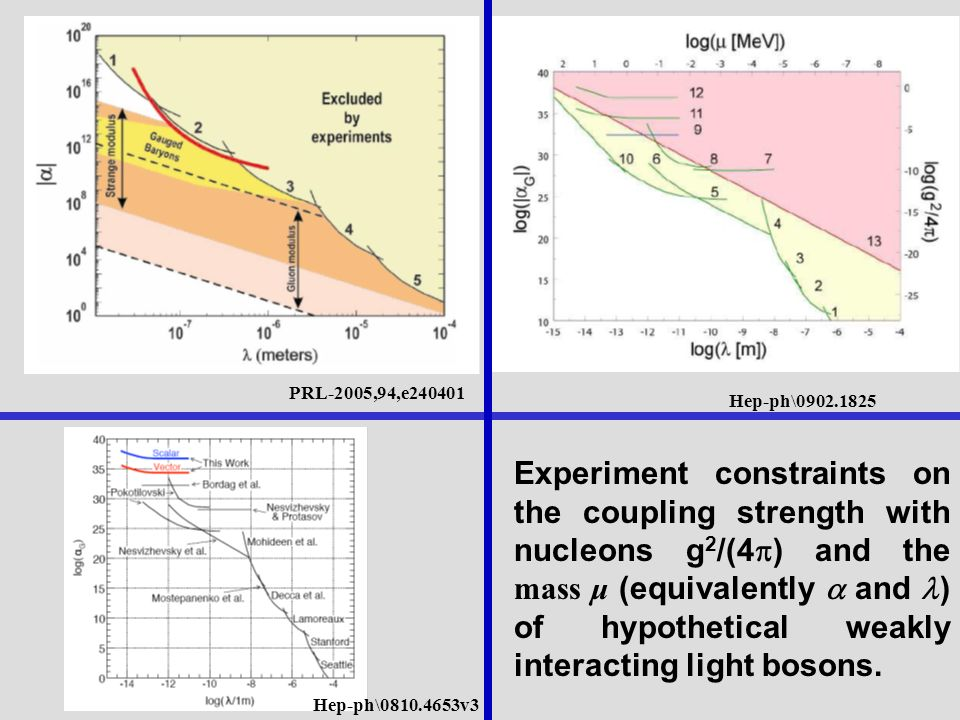 Hep-ph\ v3 PRL-2005,94,e Hep-ph\ Experiment constraints on the coupling strength with nucleons g 2 /(4 ) and the mass μ (equivalently and ) of hypothetical weakly interacting light bosons.