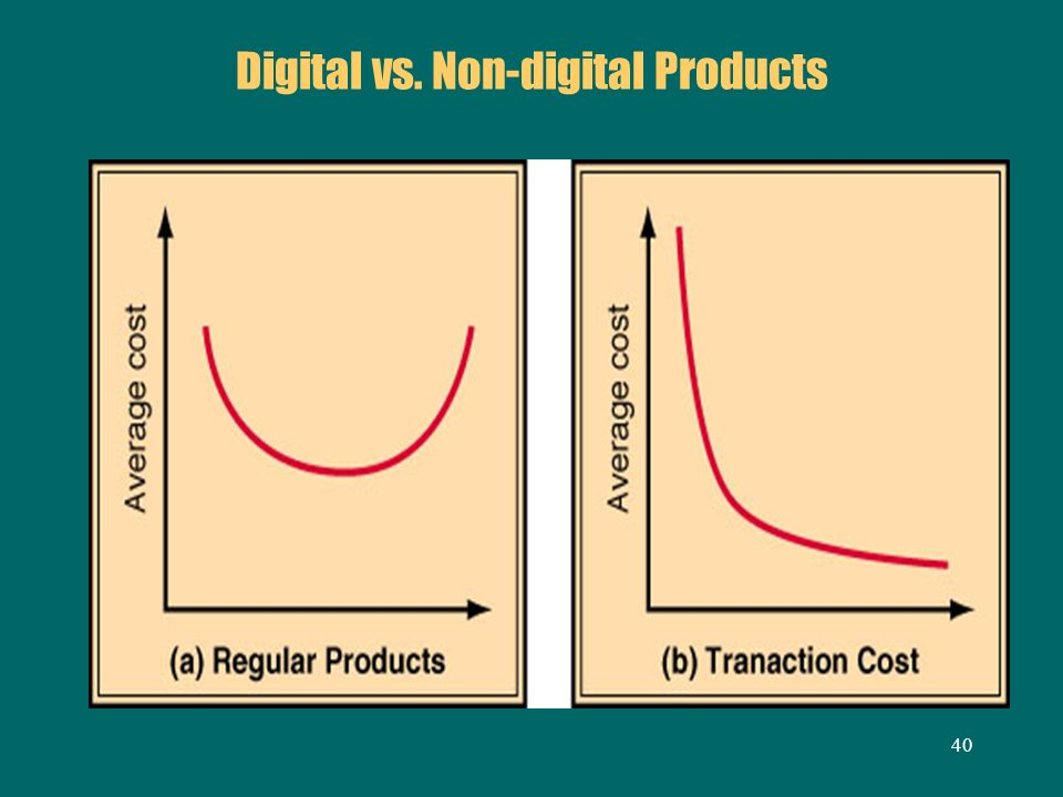 40 Digital vs. Non-digital Products