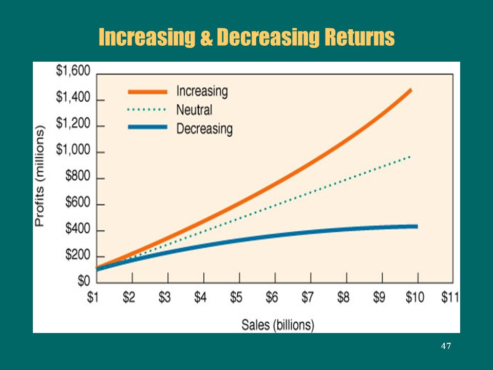 47 Increasing & Decreasing Returns