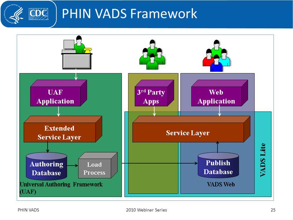 PHIN VADS Framework PHIN VADS2010 Webinar Series25
