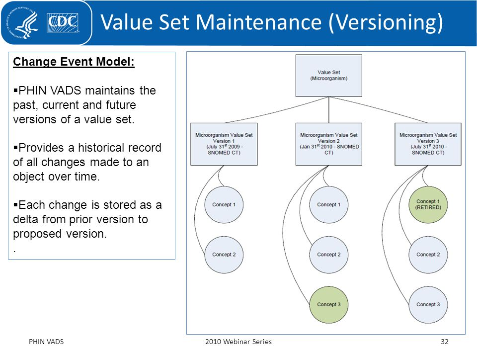 Value Set Maintenance (Versioning) PHIN VADS2010 Webinar Series32 Change Event Model: PHIN VADS maintains the past, current and future versions of a v