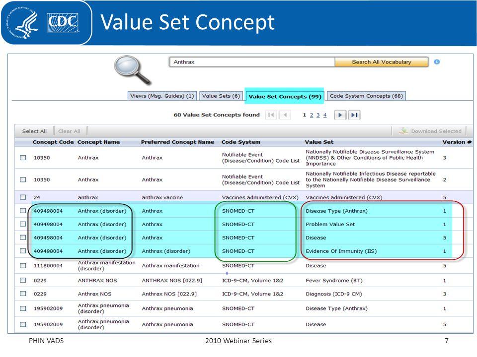 Value Set Concept PHIN VADS2010 Webinar Series7