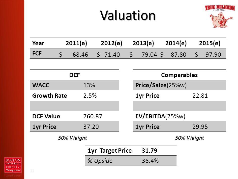 Valuation 11 Year2011(e)2012(e)2013(e)2014(e)2015(e) FCF $ 68.46 $ 71.40 $ 79.04 $ 87.80 $ 97.90 DCF WACC13% Growth Rate2.5% DCF Value760.87 1yr Price
