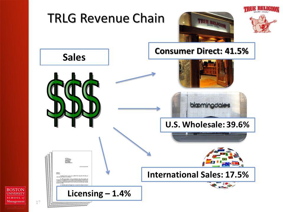 TRLG Revenue Chain 17 Consumer Direct: 41.5% U.S. Wholesale: 39.6% International Sales: 17.5% Sales Licensing – 1.4%