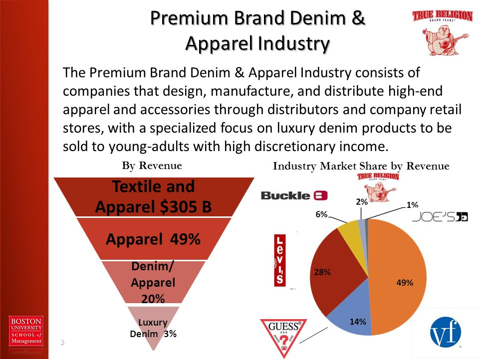 Premium Brand Denim & Apparel Industry The Premium Brand Denim & Apparel Industry consists of companies that design, manufacture, and distribute high-