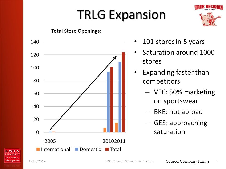 TRLG Expansion 1/17/2014BU Finance & Investment Club7 101 stores in 5 years Saturation around 1000 stores Expanding faster than competitors – VFC: 50%