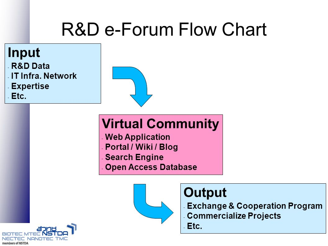 Status of R&D e-Forum in Thailand Databases: – Expertise/Researcher DB – Research Result DB IT Network & Infra: – Government Information Network(GIN) – ThaiREN (ThaiSARN+ UniNET+ Etc.) Web Technology: – Wiki/Blog Prototype, Ex: GotoKnow, etc.