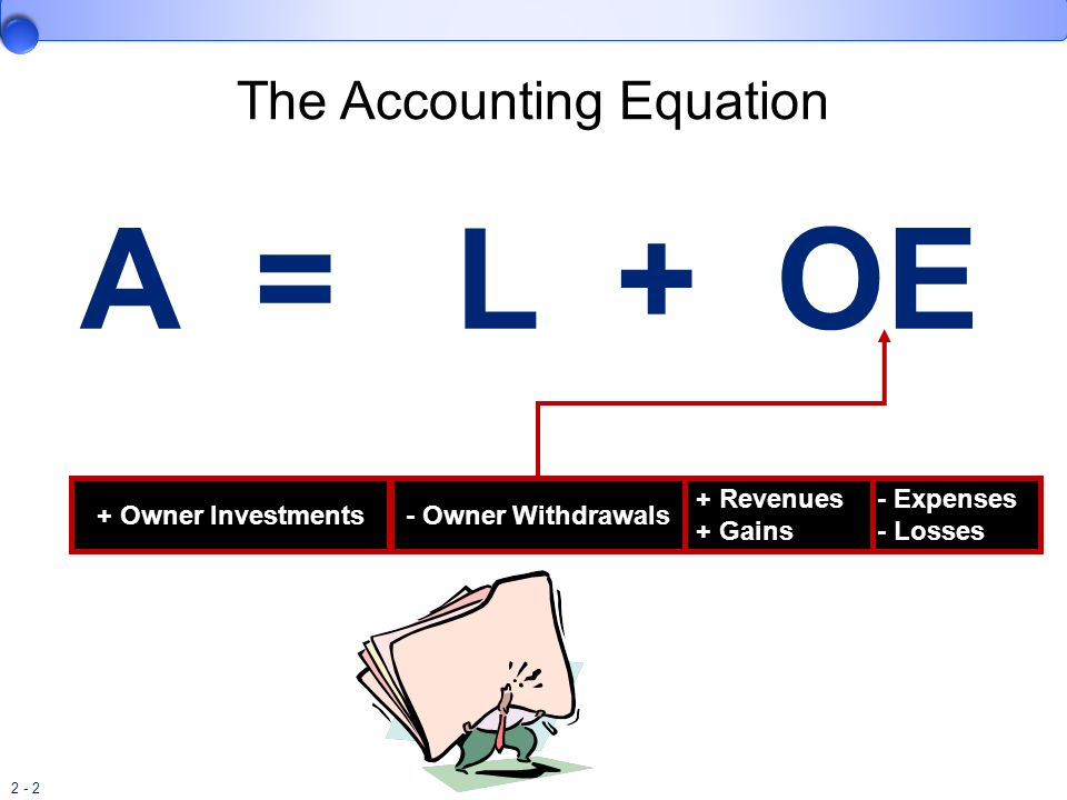 2 - 2 The Accounting Equation A = L + OE - Owner Withdrawals+ Owner Investments - Expenses - Losses + Revenues + Gains