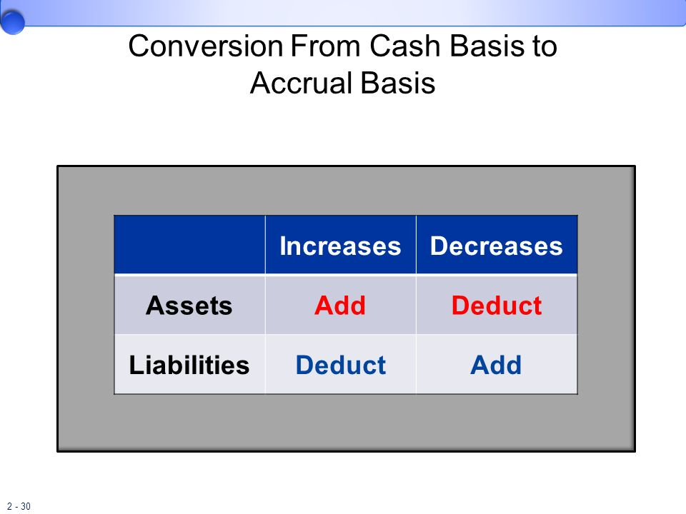 2 - 30 Conversion From Cash Basis to Accrual Basis IncreasesDecreases AssetsAddDeduct LiabilitiesDeductAdd