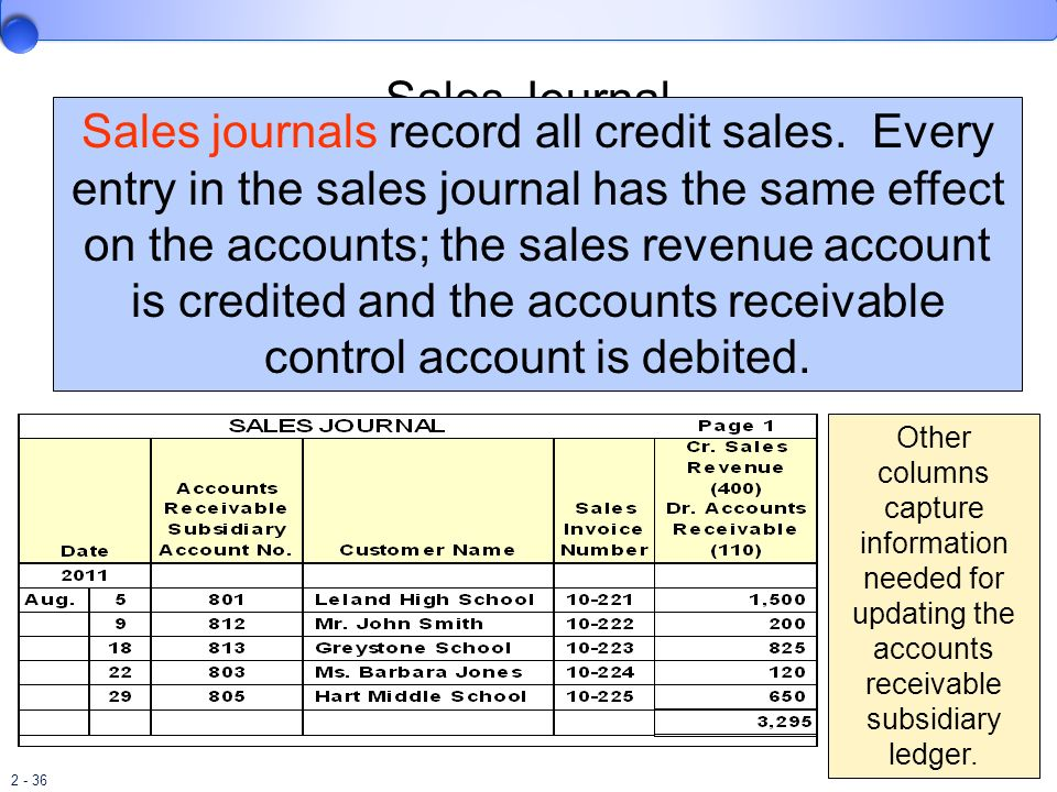 2 - 36 Sales Journal Sales journals record all credit sales. Every entry in the sales journal has the same effect on the accounts; the sales revenue a
