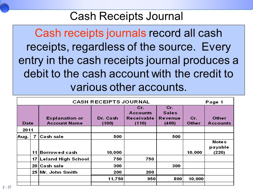 2 - 37 Cash Receipts Journal Cash receipts journals record all cash receipts, regardless of the source. Every entry in the cash receipts journal produ