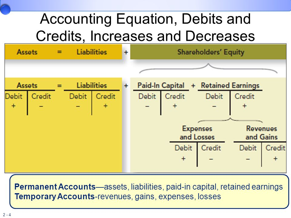 2 - 35 Appendix 2C: Special Journals Special journals are used to capture the dual effect of repetitive types of transactions in debit/credit form.