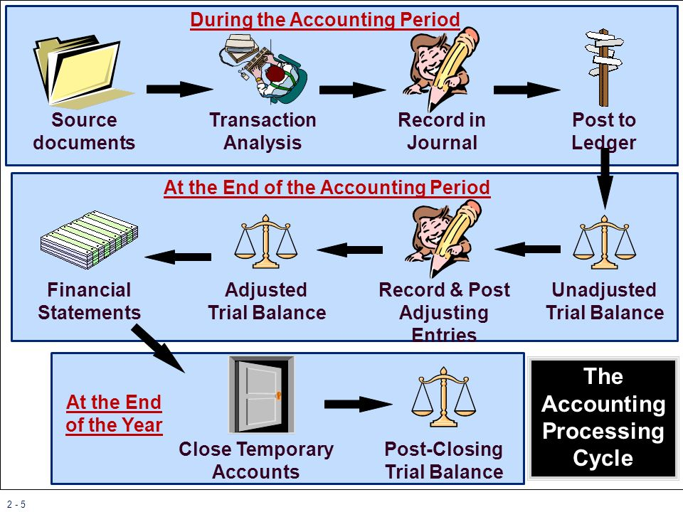 2 - 26 The Statement of Cash Flows The statement of cash flows discloses the changes in cash during a period.