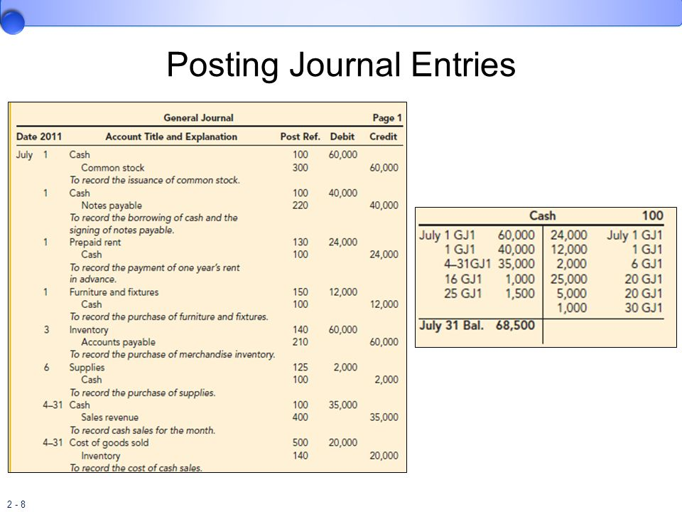 2 - 29 Post-Closing Trial Balance Lists permanent accounts and their balances.