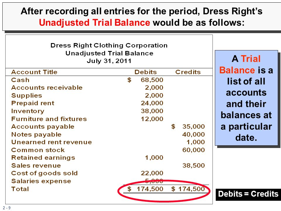 2 - 9 After recording all entries for the period, Dress Rights Unadjusted Trial Balance would be as follows: Debits = Credits A Trial Balance is a lis