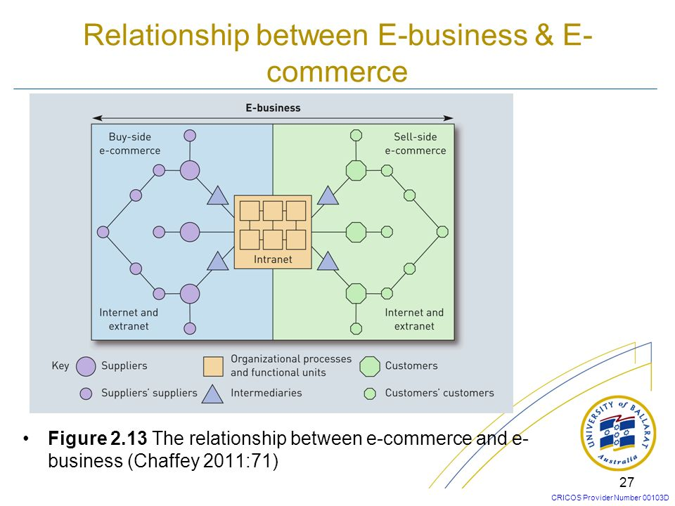 CRICOS Provider Number 00103D B2B, B2C, and C2C B2B: Business to Business: commercial transactions are between an organisation and other organisations