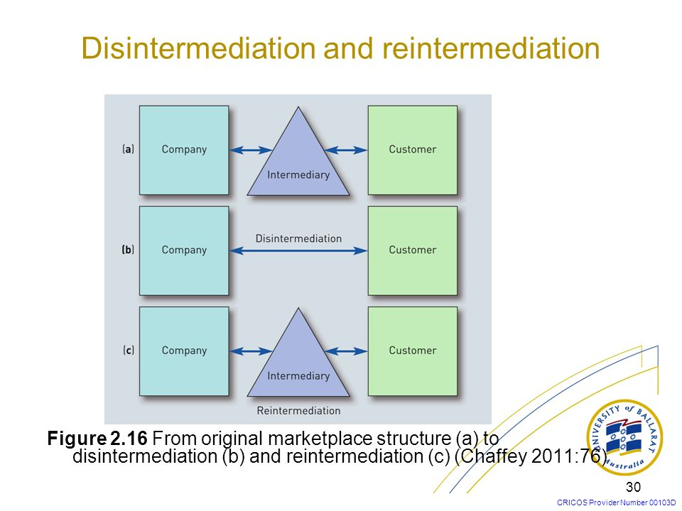 CRICOS Provider Number 00103D Disintermediation and reintermediation Disintermediation –The removal of intermediaries such as distributors or brokers that formerly linked a company to its customers.