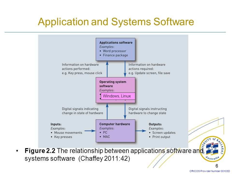 CRICOS Provider Number 00103D 5 Software Categories Figure 2.1 Different categories of software (Chaffey 2011:41) Note: Renault has more than 1,400 ap
