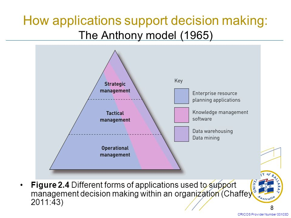 CRICOS Provider Number 00103D 7 Categories of Application Software Figure 2.3 Main categories of applications software according to organizational scope (Chaffey 2011:42)