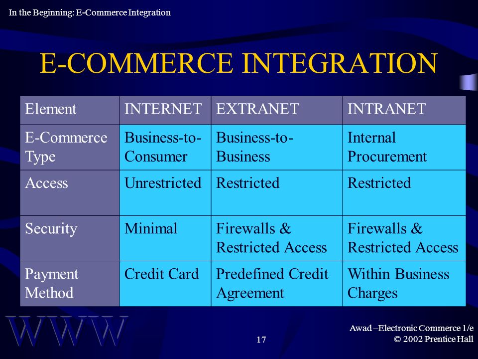 Awad –Electronic Commerce 1/e © 2002 Prentice Hall17 E-COMMERCE INTEGRATION In the Beginning: E-Commerce Integration ElementINTERNETEXTRANETINTRANET E-Commerce Type Business-to- Consumer Business-to- Business Internal Procurement AccessUnrestrictedRestricted SecurityMinimalFirewalls & Restricted Access Payment Method Credit CardPredefined Credit Agreement Within Business Charges