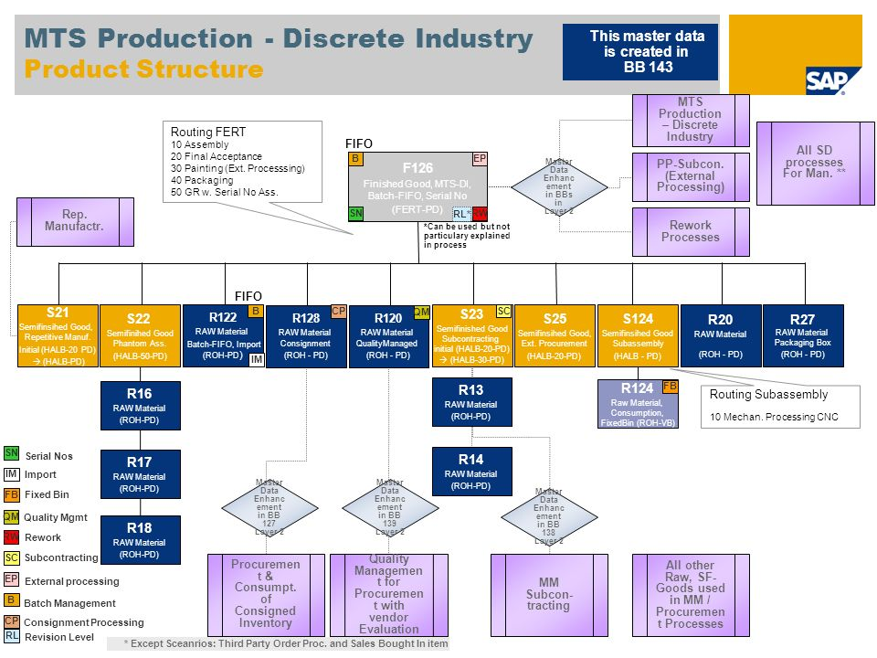 MTS Production - Discrete Industry Product Structure F126 Finished Good, MTS-DI, Batch-FIFO, Serial No (FERT-PD) S22 Semifinihed Good Phantom Ass. (HA