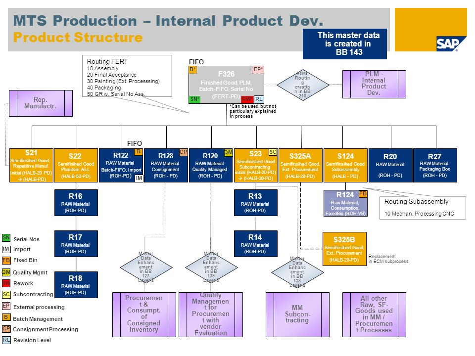 MTS Production – Internal Product Dev. Product Structure F326 Finished Good, PLM, Batch-FIFO, Serial No (FERT-PD) S22 Semifinihed Good Phantom Ass. (H