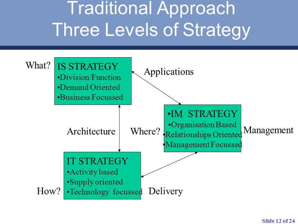 Slide 12 of 24 Traditional Approach Three Levels of Strategy IS STRATEGY Division/Function Demand Oriented Business Focussed IT STRATEGY Activity base