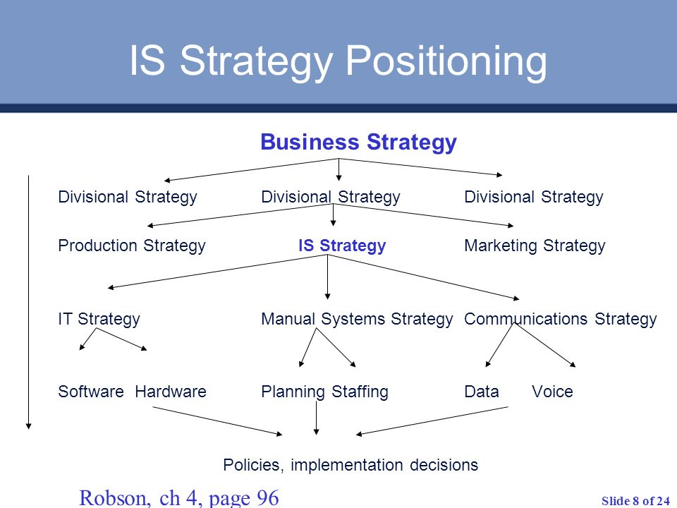 Slide 8 of 24 IS Strategy Positioning Business Strategy Divisional Strategy Divisional Strategy Divisional Strategy Production Strategy IS StrategyMar