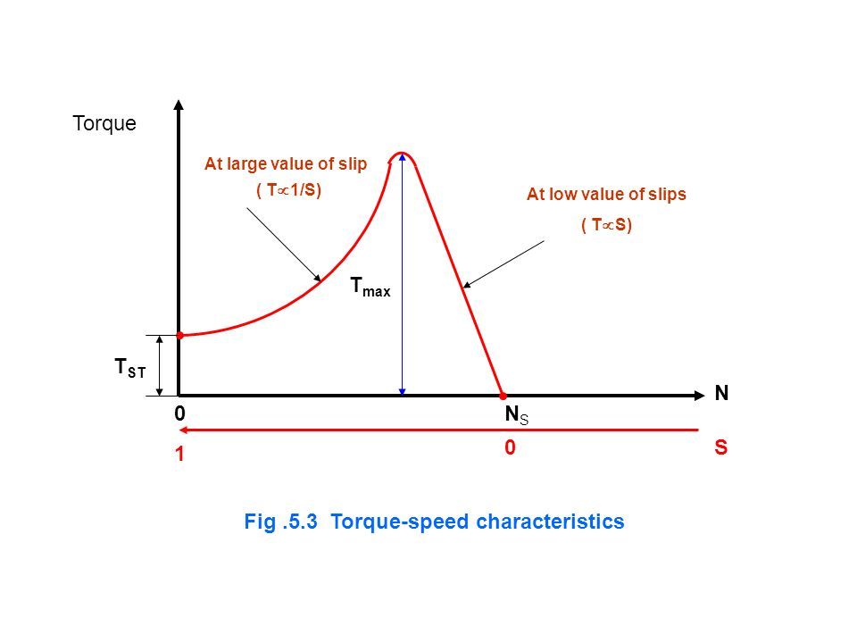 NSNS N 0 S0 1 At low value of slips ( T S) At large value of slip ( T 1/S) T max Fig.5.3 Torque-speed characteristics T ST Torque