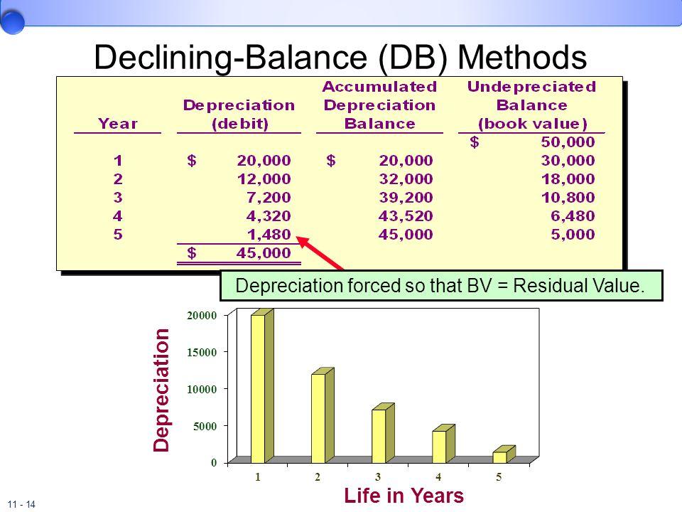 11 - 14 Depreciation forced so that BV = Residual Value. Life in Years Depreciation Declining-Balance (DB) Methods