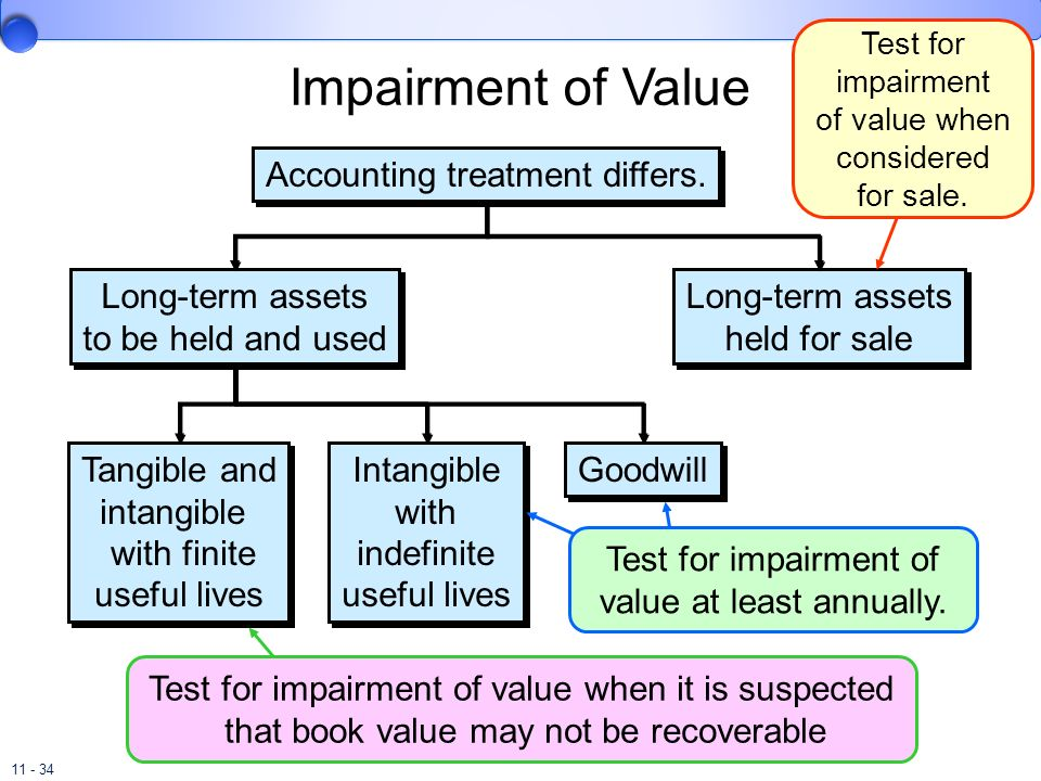 11 - 34 Impairment of Value Accounting treatment differs. Long-term assets to be held and used Long-term assets held for sale Tangible and intangible