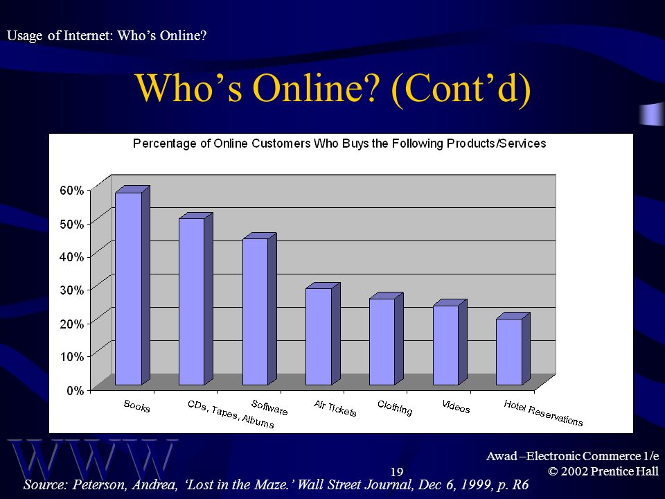 Awad –Electronic Commerce 1/e © 2002 Prentice Hall19 Usage of Internet: Whos Online? Whos Online? (Contd) Source: Peterson, Andrea, Lost in the Maze.