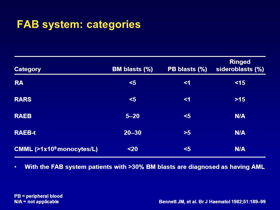 FAB system: categories CategoryBM blasts (%)PB blasts (%) Ringed sideroblasts (%) RA<5<1<15 RARS<5<1>15 RAEB5–20<5N/A RAEB-t20–30>5N/A CMML (>1x10 9 monocytes/L)<20<5N/A PB = peripheral blood N/A = not applicable Bennett JM, et al.