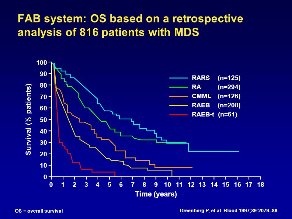 FAB system: OS based on a retrospective analysis of 816 patients with MDS Greenberg P, et al.