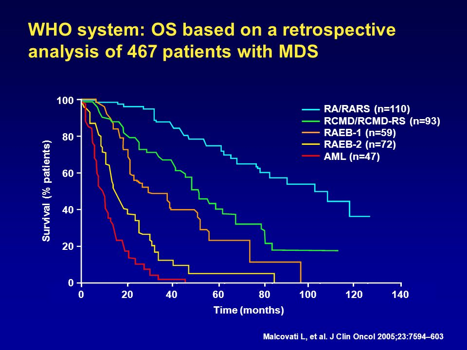 WHO system: OS based on a retrospective analysis of 467 patients with MDS Malcovati L, et al.