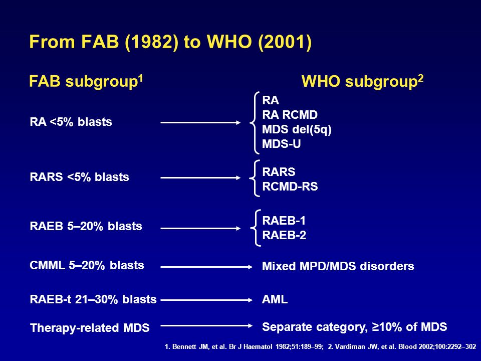 From FAB (1982) to WHO (2001) Therapy-related MDS Separate category, 10% of MDS RA RA RCMD MDS del(5q) MDS-U RARS RCMD-RS RAEB-1 RAEB-2 Mixed MPD/MDS disorders AML RA <5% blasts RARS <5% blasts RAEB 5–20% blasts CMML 5–20% blasts RAEB-t 21–30% blasts FAB subgroup 1 WHO subgroup 2 1.