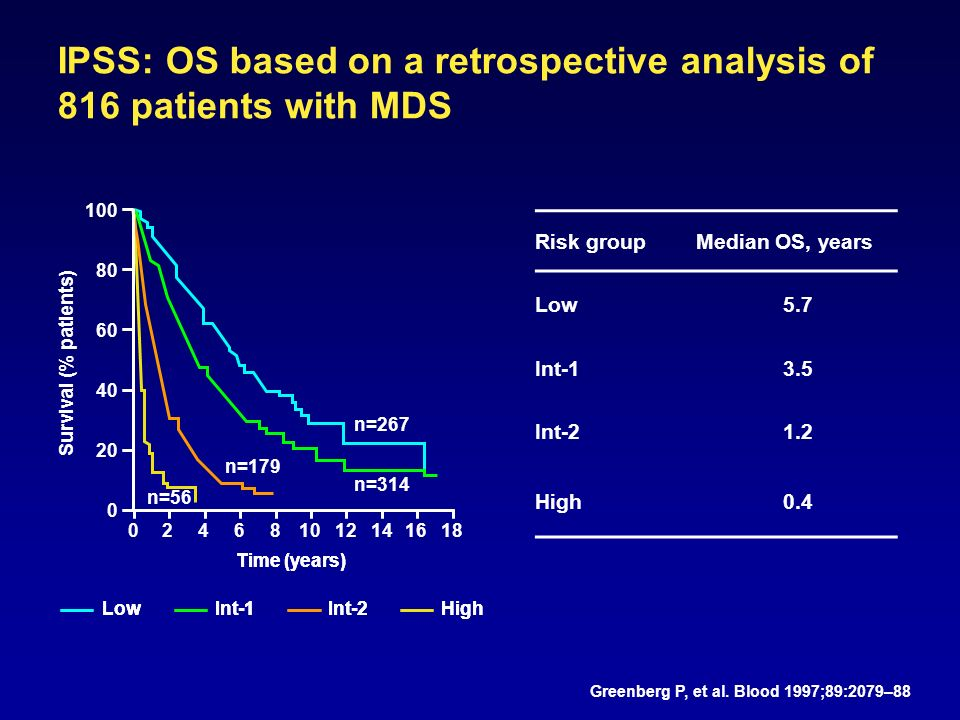 n=56 IPSS: OS based on a retrospective analysis of 816 patients with MDS n=314 n=179 n=267 Risk groupMedian OS, years Low5.7 Int-13.5 Int-21.2 High0.4 Survival (% patients) Time (years) LowInt-1Int-2High Greenberg P, et al.
