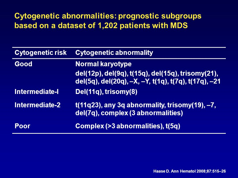 Cytogenetic abnormalities: prognostic subgroups based on a dataset of 1,202 patients with MDS Cytogenetic riskCytogenetic abnormality GoodNormal karyotype del(12p), del(9q), t(15q), del(15q), trisomy(21), del(5q), del(20q), –X, –Y, t(1q), t(7q), t(17q), –21 Intermediate-IDel(11q), trisomy(8) Intermediate-2t(11q23), any 3q abnormality, trisomy(19), –7, del(7q), complex (3 abnormalities) PoorComplex (>3 abnormalities), t(5q) Haase D.