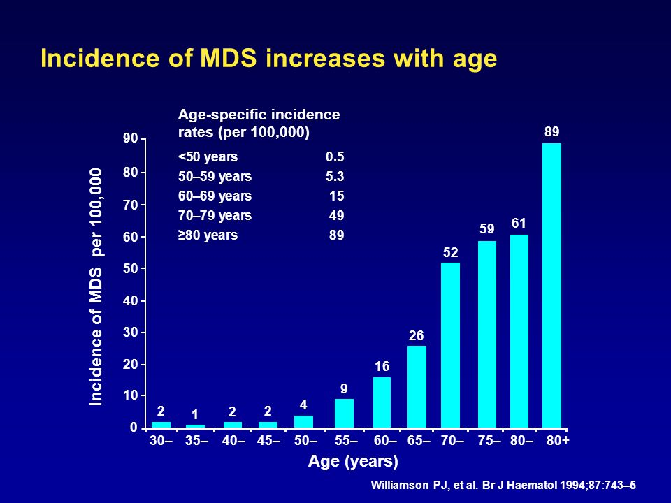 Incidence of MDS increases with age Williamson PJ, et al.