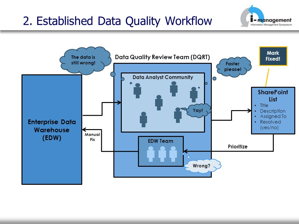 2. Established Data Quality Workflow Enterprise Data Warehouse (EDW) Data Quality Review Team (DQRT) Manual Fix Mark Fixed! Data Analyst CommunityEDW