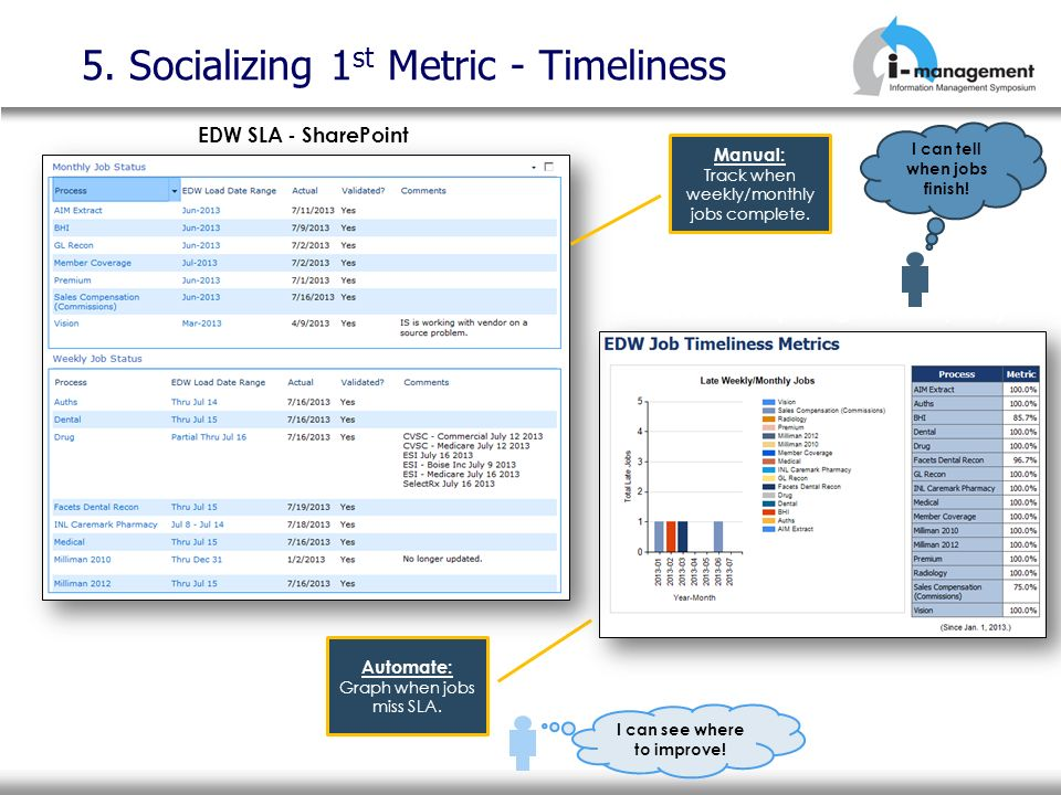 5. Socializing 1 st Metric - Timeliness Automate: Graph when jobs miss SLA. Manual: Track when weekly/monthly jobs complete. EDW SLA - SharePoint SQL