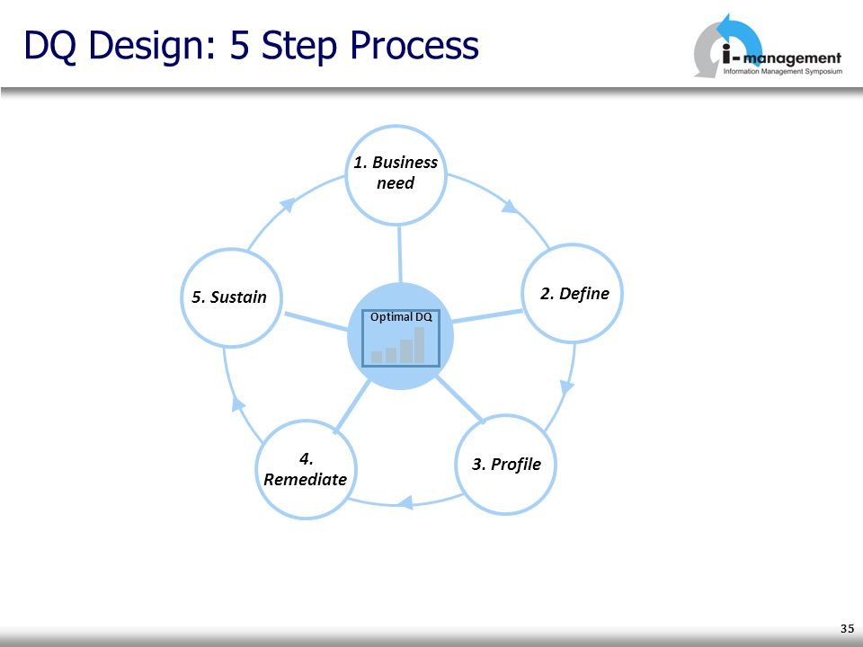 DQ Design: 5 Step Process 35 1. Business need 2. Define 3. Profile 4. Remediate 5. Sustain Optimal DQ